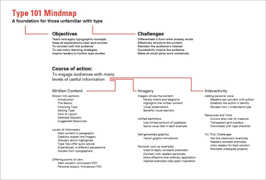 type tips mindmap